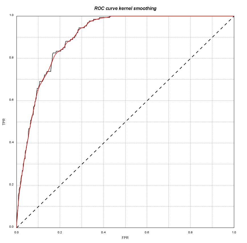 Handling ROC curves with roc4j — roc4j 1 0 documentation